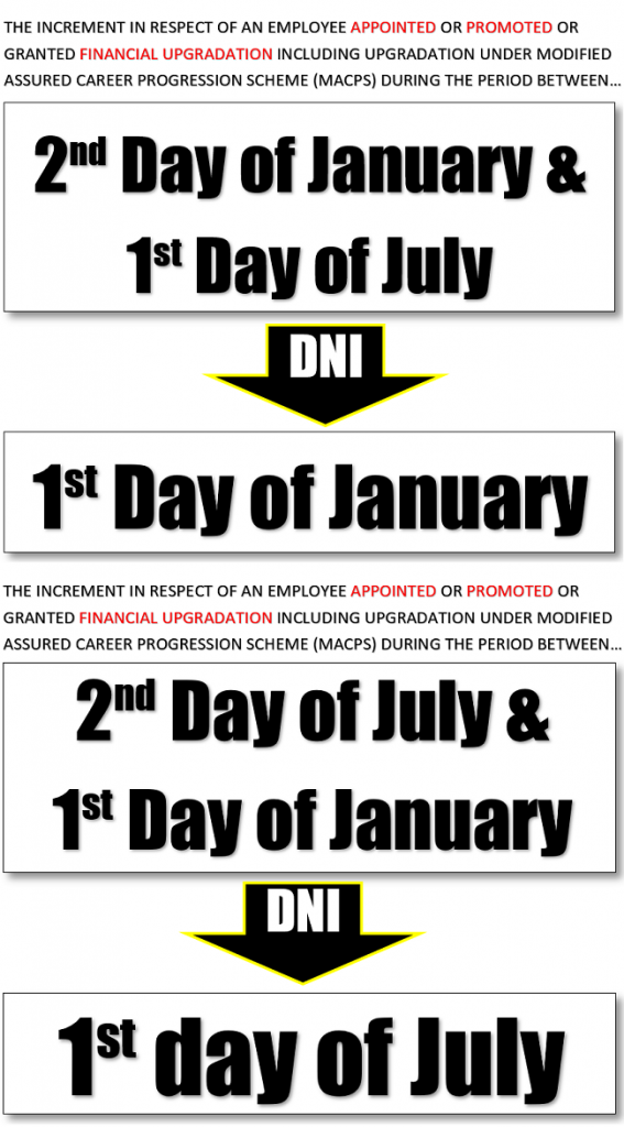 date of increment image