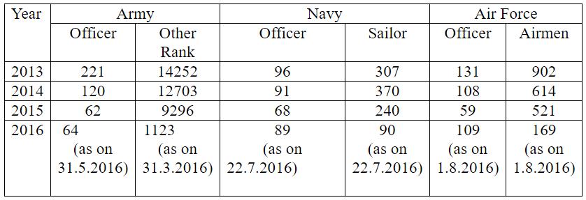 army retirement