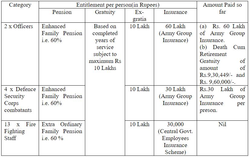 entitlement pension