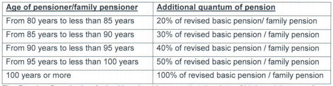 pension table-1