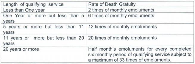 pension table-2
