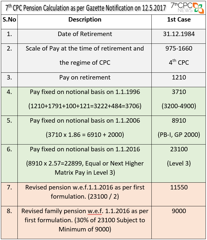 7th Cpc Pension Calculation As Per Gazette Notification On 12 5 2017 With Illustrations Central Government Employees News