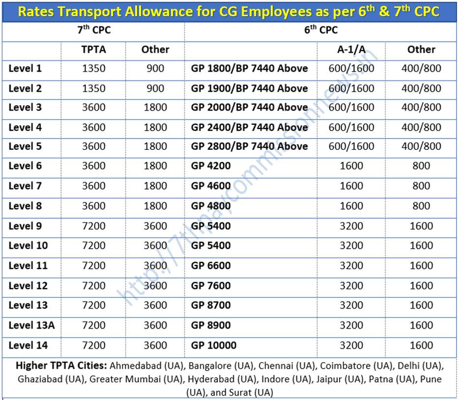 Expected Pay Scale Table of 7th Pay Commission CENTRAL