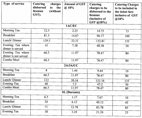 IRCTC News : GST on Catering Services