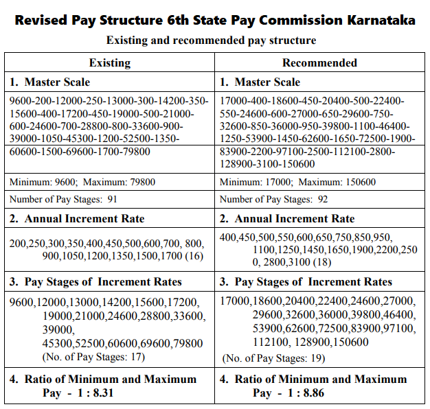Karnataka 6th spc revised pay structure central for Table th structure