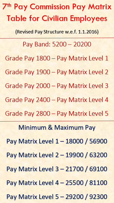 7th CPC Matrix Pay Image Table – Pay Level 1 to 5 — CENTRAL