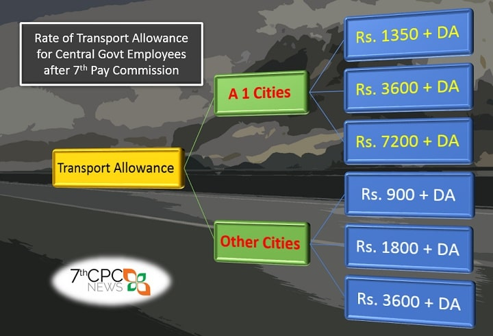 7th CPC Transport Allowance Rate Chart