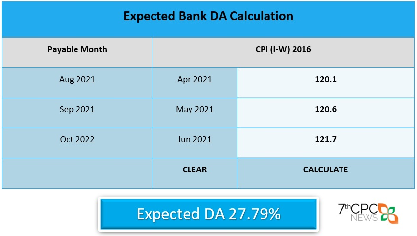 Expected DA for Bank Employees from Aug 2021