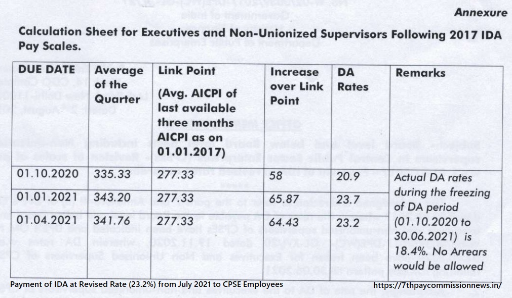 Payment of IDA at Revised Rate (23.2%) from July 2021 to CPSE Employees PDF